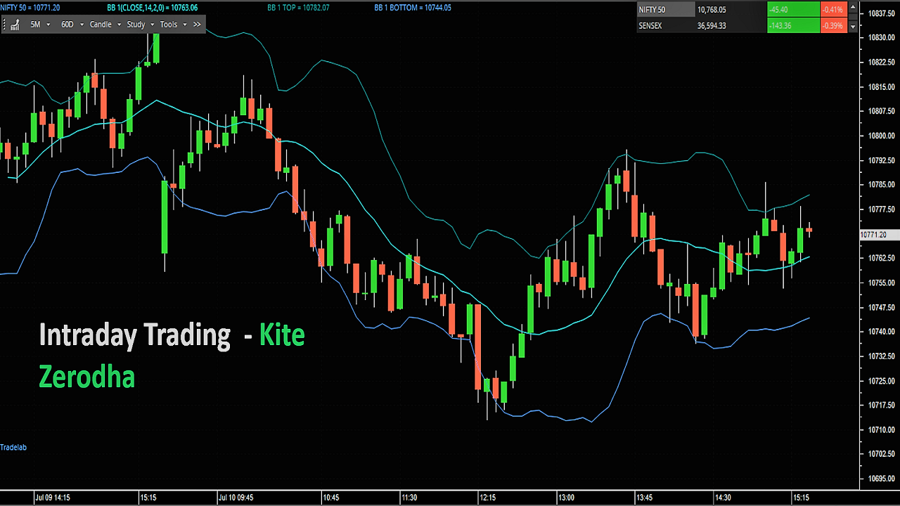 Intraday Trading with Kite Zerodha